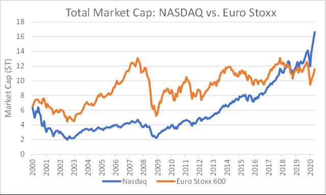 Image of article 'The Nasdaq Now Dwarfs European Stock Market (NASDAQ:QQQ'