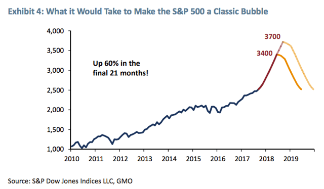 A Classic Bubble Is Starting To Deflate