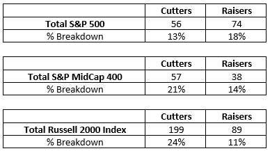 The Dividend Growth Advantage: Resilience For Today's Markets (BATS:NOBL)