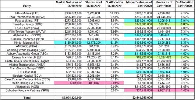 Tracking David Abrams' Abrams Capital Management Portfolio - Q2 2020 Update