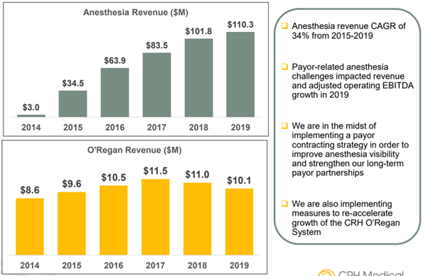 seekingalpha.com - Opal Investment Research - WELL Health Technologies: CRH Medical Acquisition Signals More M&A-Led Growth (WLYYF)