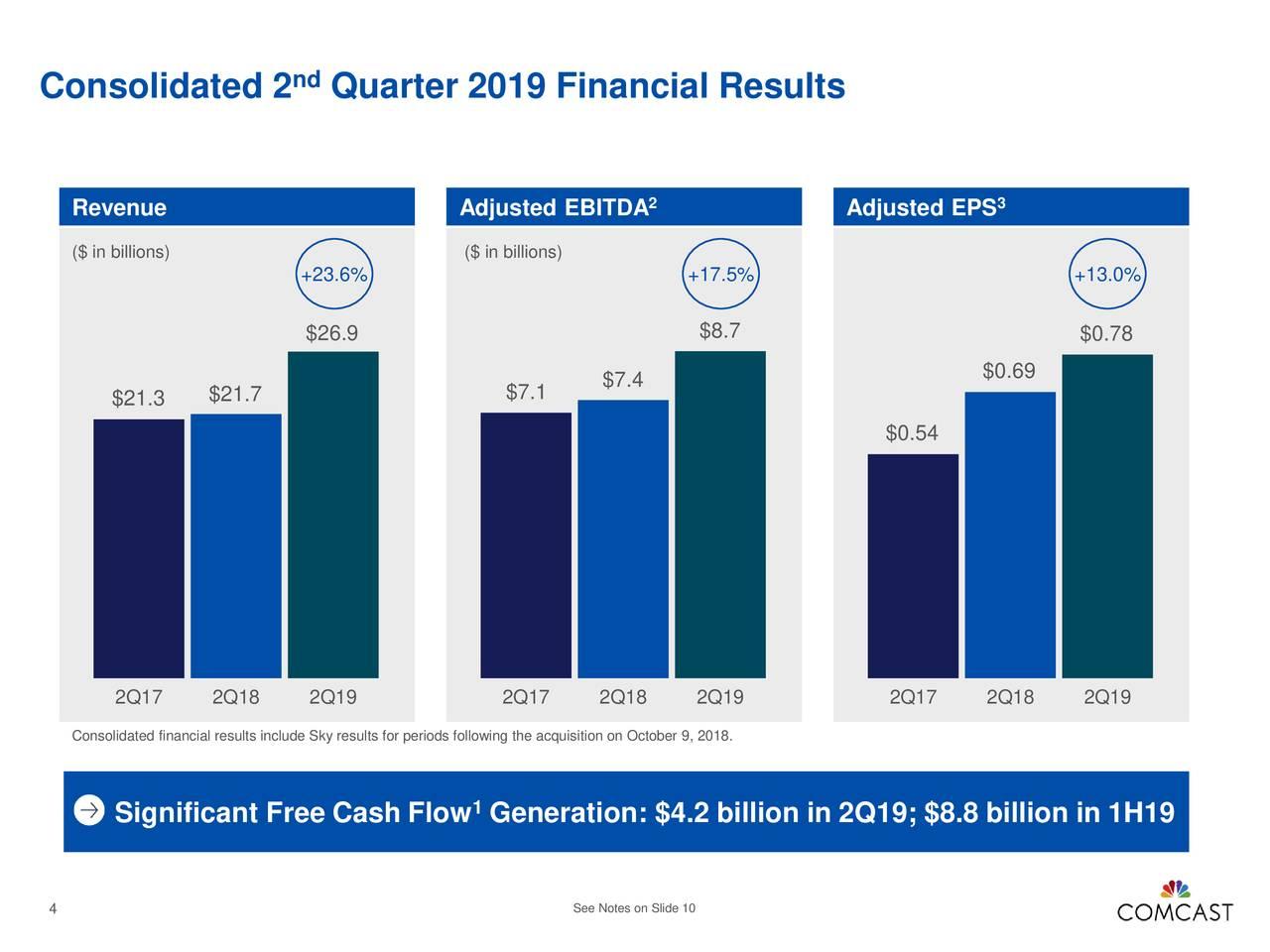 Comcast Stock Price Is...