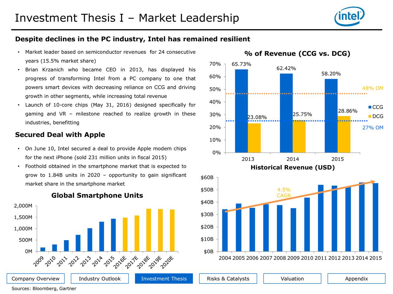 """nokia investment thesis The goal of my thesis is to analyze the nokia mobile""""s sales in the chinese market, including product type, product competitiveness, market awareness, price difference, market segmentation, market position, and market share."""