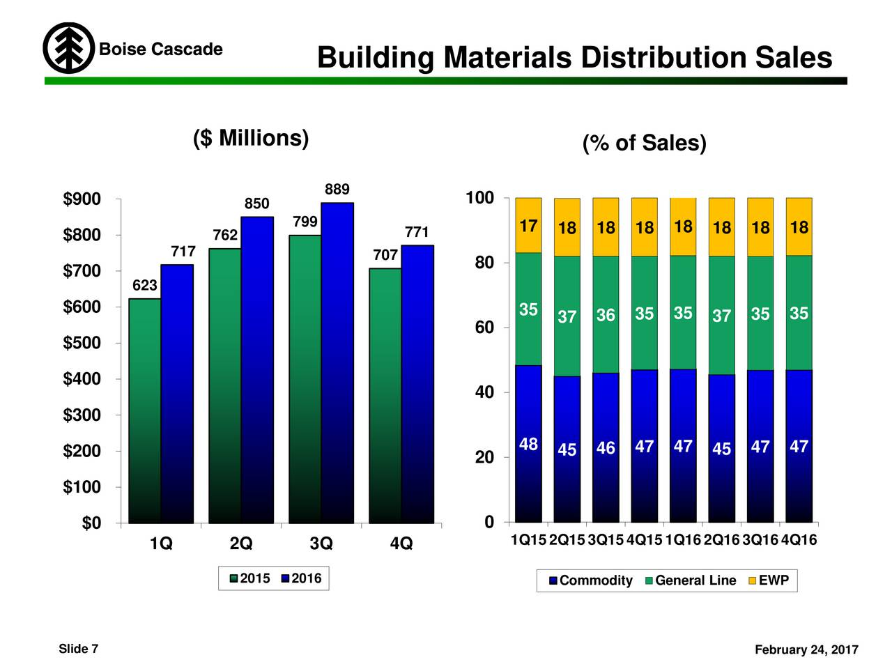 Boise Building Materials Distribution