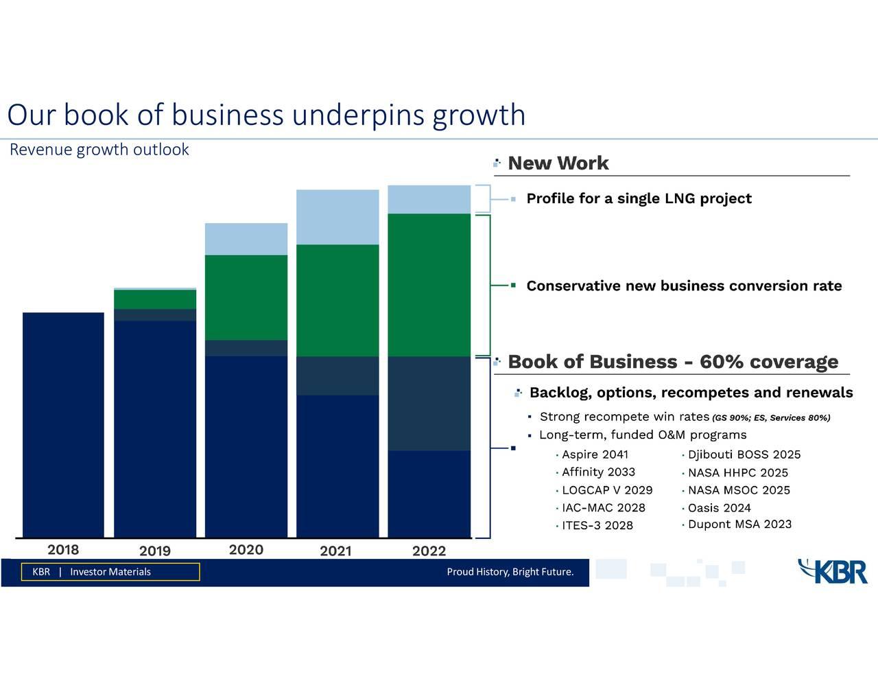 KBR (KBR) Presents At Deutsche Bank 10th Annual Global Industrials