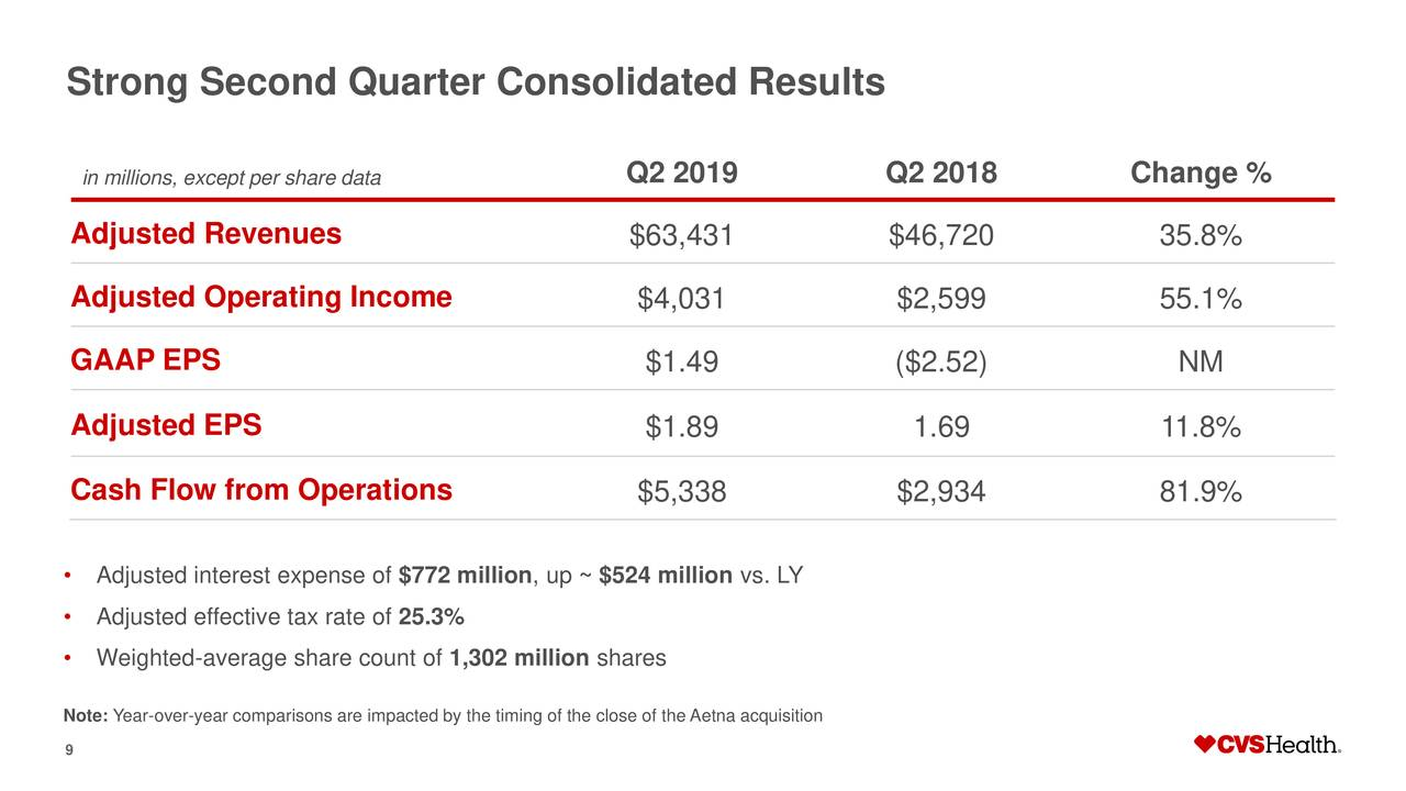 CVS Health Corporation Stock Price is Trading At Discount ...