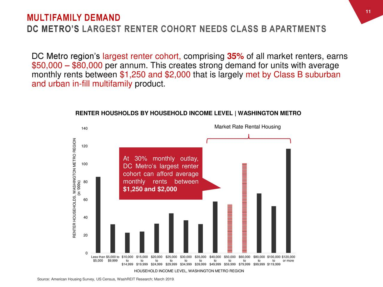 MULTIFAMILY DEMAND DC METRO'S LARGEST RENTER COHORT NEEDS CLASS B APARTMENTS DC Metro region's largest renter cohort, comprising 35% of all market renters, earns $50,000 – $80,000 per annum. This creates strong demand for units with average monthly rents between $1,250 and $2,000 that is largely met by Class B suburban and urban in-fill multifamily product. RENTER HOUSHOLDS BY HOUSEHOLD INCOME LEVEL | WASHINGTON METRO 140 Market Rate Rental Housing 120 At 30% monthly outlay, 100 DC Metro's largest renter cohort can afford average 80 monthly rents between $1,250 and $2,000 (in '000s) 60 40 RENTER HOUSEHOLDS, WASHINGTON METRO REGION 0 L$5,000a$9,99900too $1to000 $to,000to20,00to$25,to0 $30to00 $to,000to40,00to$50,to0 $or more$80,000 $100,000 $120,000 $14,999 $19,999 $24,999 $29,999 $34,999 $39,999 $49,999 $59,999 $79,999 $99,999 $119,999 HOUSEHOLD INCOME LEVEL, WASHINGTON METRO REGION Source: American Housing Survey, US Census, WashREIT Research; March 2019.