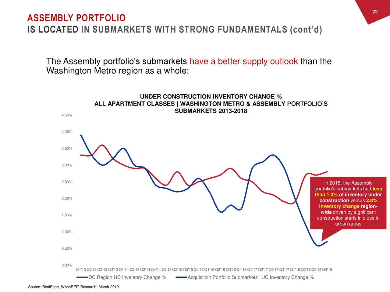 ASSEMBLY PORTFOLIO IS LOCATED IN SUBMARKETS WITH STRONG FUNDAMENTALS (cont'd) The Assembly portfolio's submarkets have a better supply outlook than the Washington Metro region as a whole: UNDER CONSTRUCTION INVENTORY CHANGE % ALL APARTMENT CLASSES | WASHINGTON METRO & ASSEMBLY PORTFOLIO'S SUBMARKETS 2013-2018 4.50% 4.00% 3.50% 3.00% 2.50% In 2018, the Assembly portfolio's submarkets had less than 1.0% of inventory under 2.00% construction versus 2.8% inventory change region- 1.50% wide driven by significant construction starts in close in urban areas 1.00% 0.50% 0.00% Q1'13 Q2'13 Q3'13 Q4'13 Q1'14 Q2'14 Q3'14 Q4'14 Q1'15 Q2'15 Q3'15 Q4'15 Q1'16 Q2'16 Q3'16 Q4'16 Q1'17 Q2'17 Q3'17 Q4'17 Q1'18 Q2'18 Q3'18 Q4'18 DC Region UC Inventory Change % Acquisition Portfolio Submarkets' UC Inventory Change % Source: RealPage, WashREIT Research; March 2019.