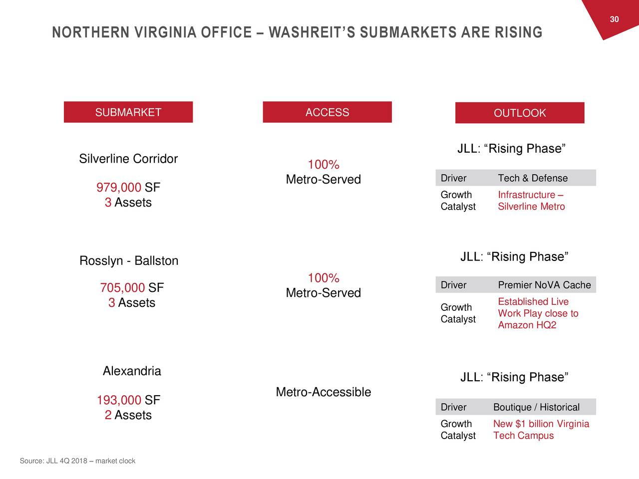 "NORTHERN VIRGINIA OFFICE – WASHREIT'S SUBMARKETS ARE RISING THE DC METRO REGION Where to be in DC SUBMARKET ACCESS OUTLOOK JLL: ""Rising Phase"" Silverline Corridor 100% Metro-Served Driver Tech & Defense 979,000 SF Growth Infrastructure – 3 Assets Catalyst Silverline Metro Rosslyn - Ballston JLL: ""Rising Phase"" 100% Driver Premier NoVA Cache 705,000 SF Metro-Served 3 Assets Growth Established Live Catalyst Work Play close to Amazon HQ2 Alexandria JLL: ""Rising Phase"" 193,000 SF Metro-Accessible Driver Boutique / Historical 2 Assets Growth New $1 billion Virginia Catalyst Tech Campus Source: JLL 4Q 2018 – market clock"
