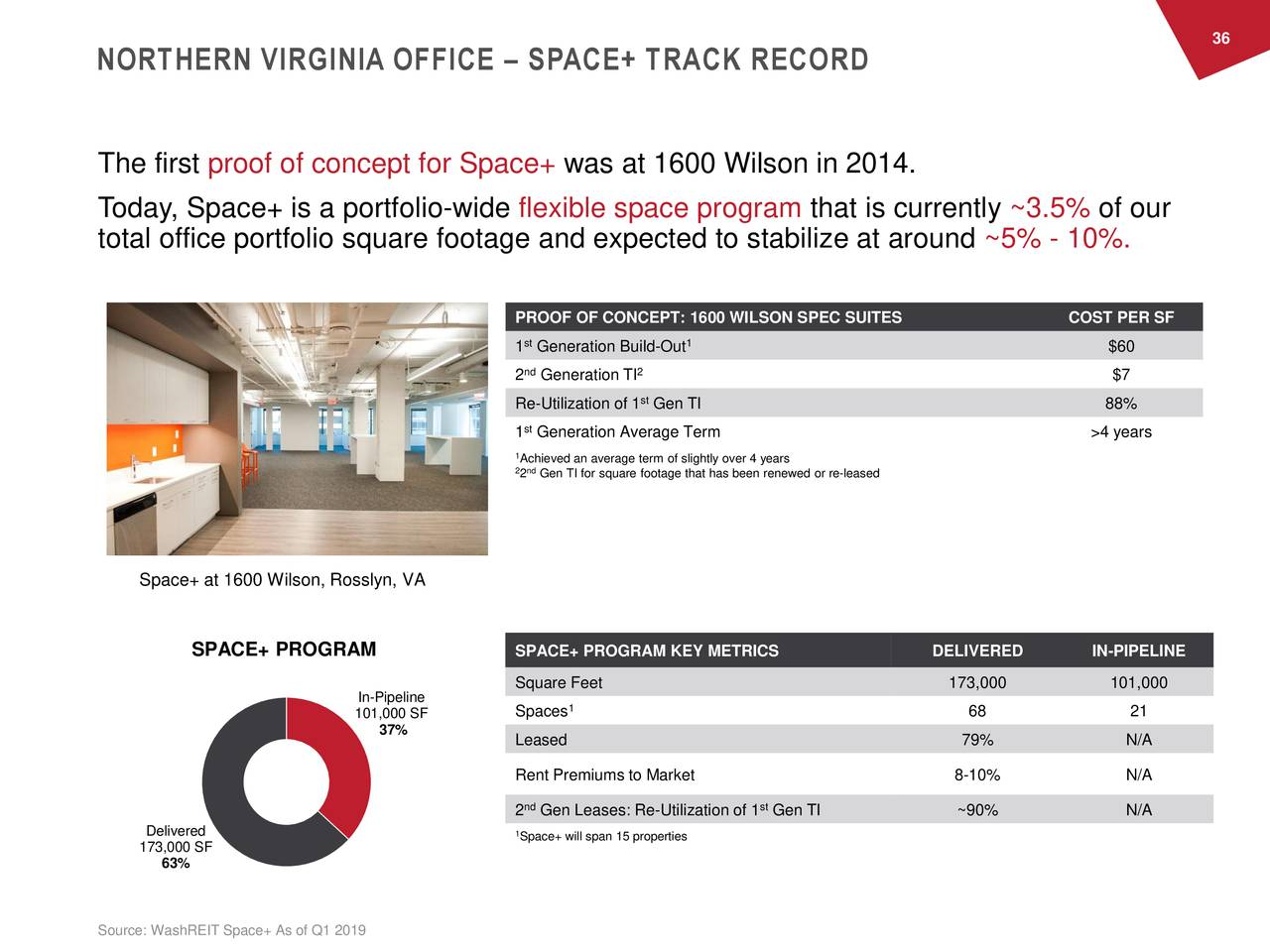 NORTHERN VIRGINIA OFFICE – SPACE+ TRACK RECORD The first proof of concept for Space+ was at 1600 Wilson in 2014. Today, Space+ is a portfolio-wide flexible space program that is currently ~3.5% of our total office portfolio square footage and expected to stabilize at around ~5% - 10%. PROOF OF CONCEPT: 1600 WILSON SPEC SUITES COST PER SF 1 Generation Build-Out1 $60 2ndGeneration TI2 $7 Re-Utilization of 1 Gen TI 88% 1 Generation Average Term >4 years 1 2 ndieved an average term of slightly over 4 years 2 Gen TI for square footage that has been renewed or re-leased Space+ at 1600 Wilson, Rosslyn, VA SPACE+ PROGRAM SPACE+ PROGRAM KEY METRICS DELIVERED IN-PIPELINE In-Pipeline Square Feet 173,000 101,000 Spaces 1 68 21 101,000 SF 37% Leased 79% N/A Rent Premiums to Market 8-10% N/A 2ndGen Leases: Re-Utilization of 1 Gen TI ~90% N/A Delivered 1 173,000 SF Space+ will span 15 properties 63% Source: WashREIT Space+ As of Q1 2019