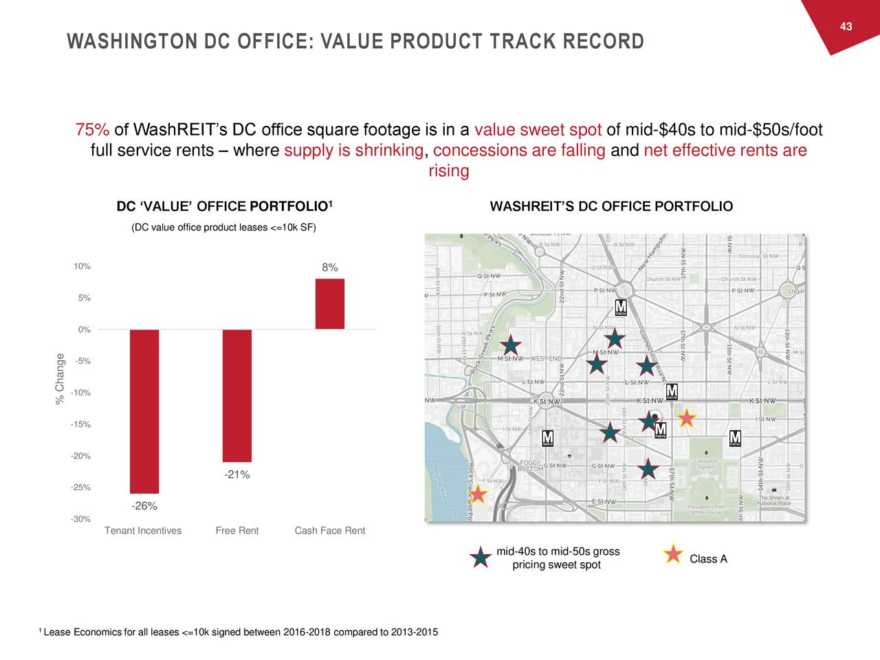 WASHINGTON DC OFFICE: VALUE PRODUCT TRACK RECORD 75% of WashREIT's DC office square footage is in a value sweet spot of mid-$40s to mid-$50s/foot full service rents – where supply is shrinking, concessions are falling and net effective rents are rising DC 'VALUE' OFFICE PORTFOLIO 1 WASHREIT'S DC OFFICE PORTFOLIO (DC value office product leases <=10k SF) 10% 8% 5% 0% -5% -10% % Change -15% -20% -21% -25% -26% -30% Tenant Incentives Free Rent Cash Face Rent mid-40s to mid-50s gross pricing sweet spot Class A 1 Lease Economics for all leases <=10k signed between 2016-2018 compared to 2013-2015