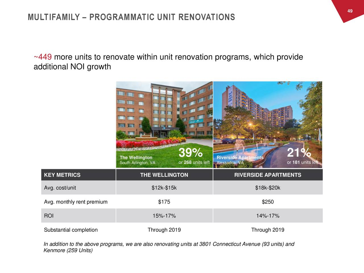 MULTIFAMILY – PROGRAMMATIC UNIT RENOVATIONS ~449 more units to renovate within unit renovation programs, which provide additional NOI growth The Wellington 39% Riverside Apartments 21% South Arlington, VA or 268 unitsAlexandria, VA or 181 units left KEY METRICS THE WELLINGTON RIVERSIDE APARTMENTS Avg. cost/unit $12k-$15k $18k-$20k Avg. monthly rent premium $175 $250 ROI 15%-17% 14%-17% Substantial completion Through 2019 Through 2019 In addition to the above programs, we are also renovating units at 3801 Connecticut Avenue (93 units) and Kenmore (259 Units)