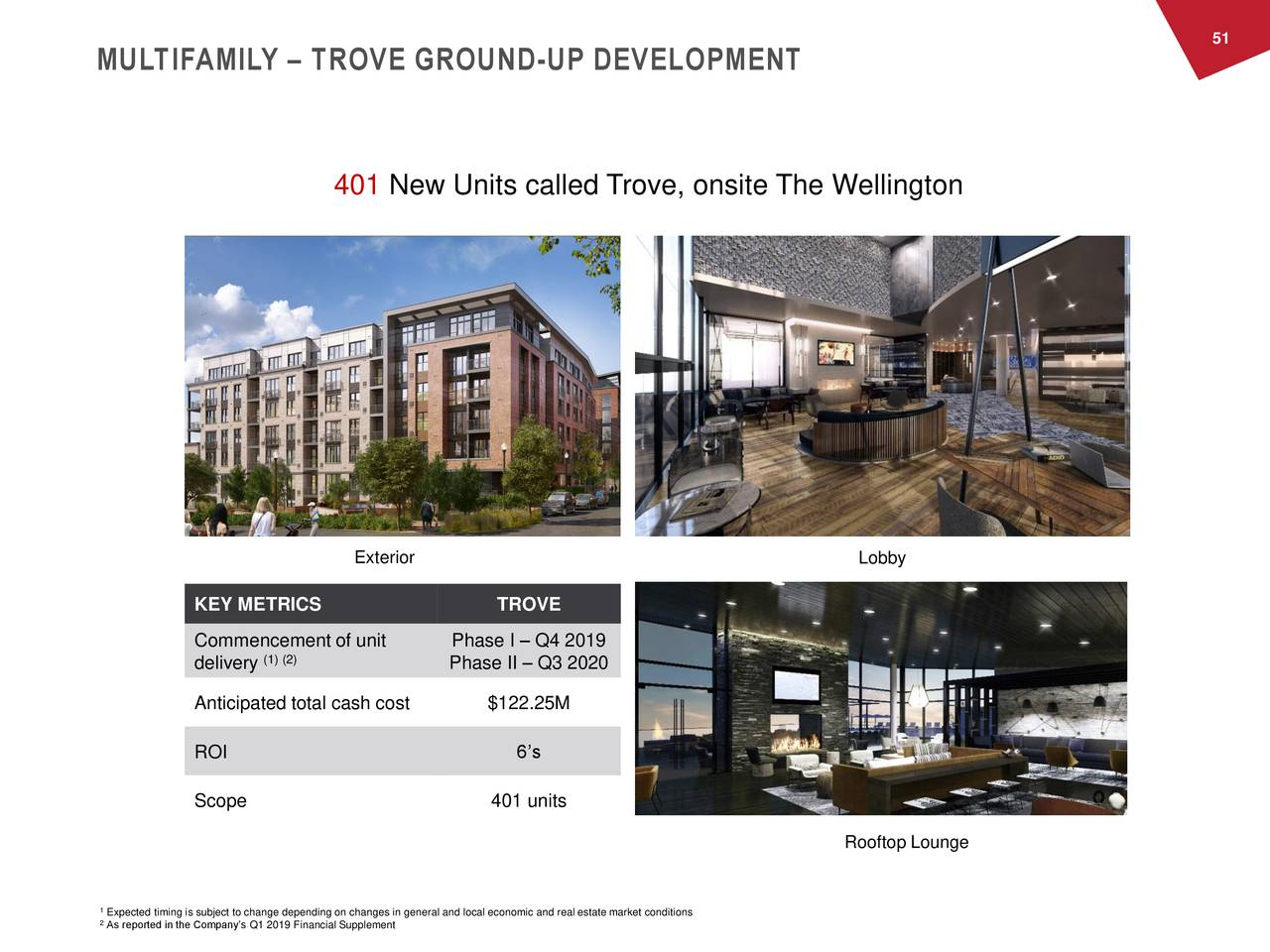 MULTIFAMILY – TROVE GROUND-UP DEVELOPMENT 401 New Units called Trove, onsite The Wellington Exterior Lobby KEY METRICS TROVE Commencement of unit Phase I – Q4 2019 (1) (2) delivery Phase II – Q3 2020 Anticipated total cash cost $122.25M ROI 6's Scope 401 units Rooftop Lounge 2Expected timing is subject to change depending on changes in general and local economic and real estate market conditions As reported in the Company's Q1 2019 Financial Supplement