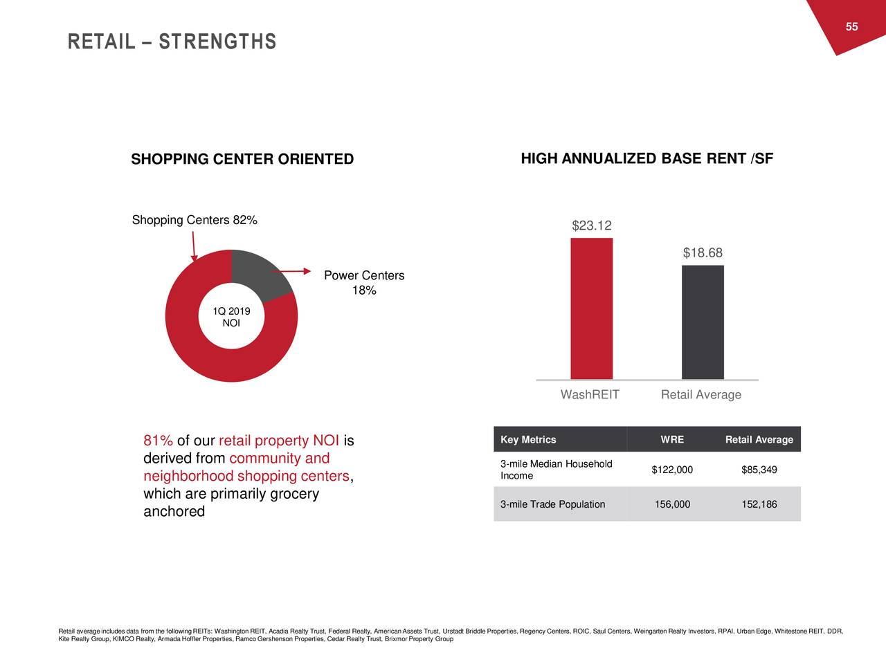 RETAIL – STRENGTHS SHOPPING CENTER ORIENTED HIGH ANNUALIZED BASE RENT /SF Shopping Centers 82% $23.12 $18.68 Power Centers 18% 1Q 2019 NOI WashREIT Retail Average 81% of our retail property NOI is Key Metrics WRE Retail Average derived from community and 3-mile Median Household neighborhood shopping centers, Income $122,000 $85,349 which are primarily grocery anchored 3-mile Trade Population 156,000 152,186 Retail average includes data from the following REITs: Washington REIT, Acadia Realty Trust, Federal Realty, American Assets Trust, Urstadt Briddle Properties, Regency Centers, ROIC, Saul Centers, Weingarten Realty Investors, RPAI, Urban Edge, Whitestone REIT, DDR, Kite Realty Group, KIMCO Realty, Armada Hoffler Properties, Ramco Gershenson Properties, Cedar Realty Trust, Brixmor Property Group