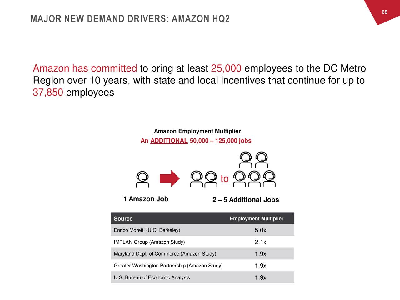 MAJOR NEW DEMAND DRIVERS: AMAZON HQ2 Amazon has committed to bring at least 25,000 employees to the DC Metro Region over 10 years, with state and local incentives that continue for up to 37,850 employees Amazon Employment Multiplier An ADDITIONAL 50,000 – 125,000 jobs to 1 Amazon Job 2 – 5 Additional Jobs Source Employment Multiplier Enrico Moretti (U.C. Berkeley) 5.0x IMPLAN Group (Amazon Study) 2.1x Maryland Dept. of Commerce (Amazon Study) 1.9x Greater Washington Partnership (Amazon Study)1.9x U.S. Bureau of Economic Analysis 1.9x
