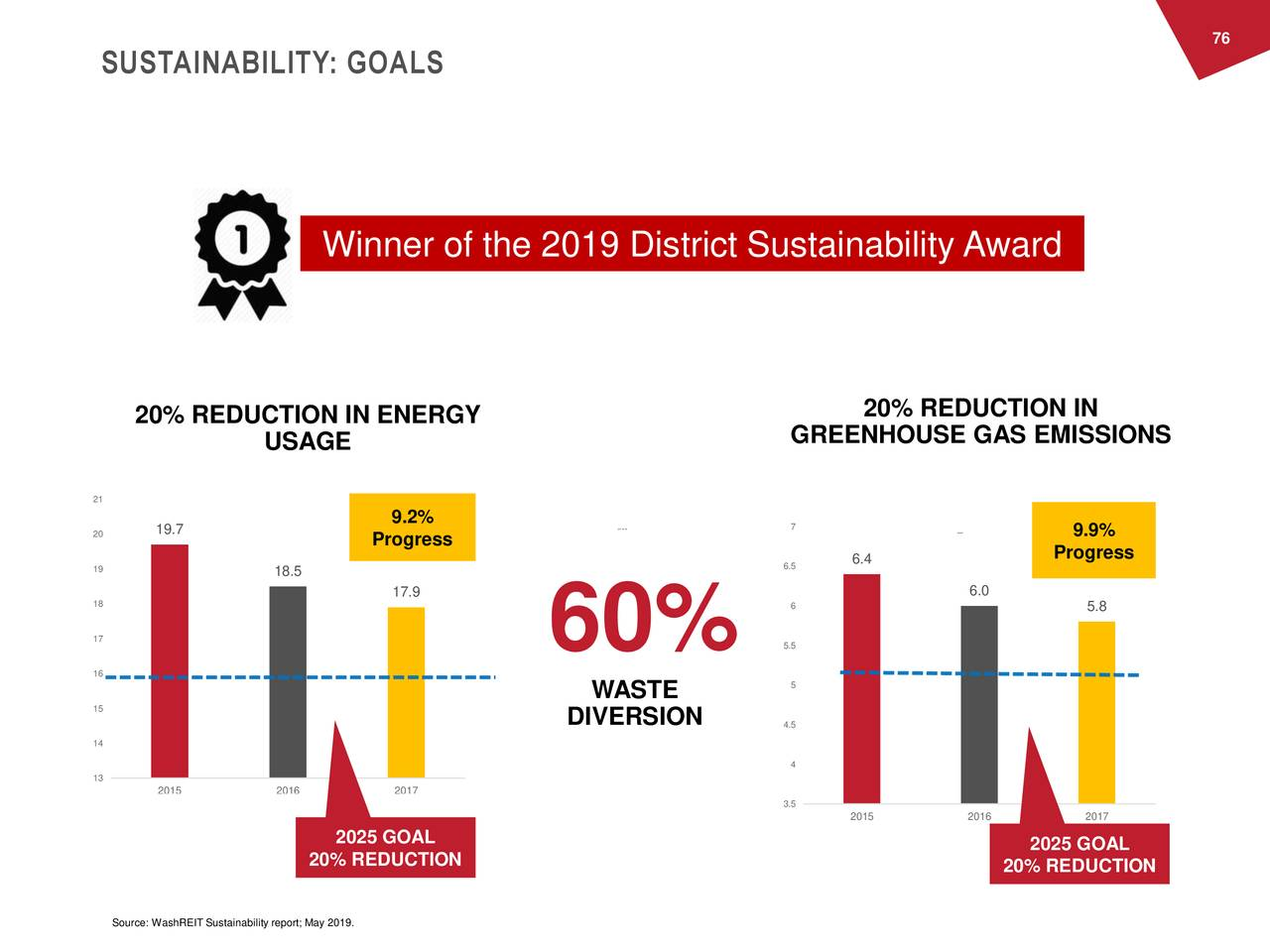 SUSTAINABILITY: GOALS Winner of the 2019 District Sustainability Award 20% REDUCTION IN ENERGY 20% REDUCTION IN USAGE GREENHOUSE GAS EMISSIONS 21 9.2% 20 19.7 O100 7 YSAR 9.9% Progress 6.5 6.4 Progress 19 18.5 17.9 6.0 18 6 5.8 17 60% 5.5 16 WASTE 5 15 DIVERSION 4.5 14 4 13 2015 2016 2017 3.5 2015 2016 2017 2025 GOAL 2025 GOAL 20% REDUCTION 20% REDUCTION Source: WashREIT Sustainability report; May 2019.
