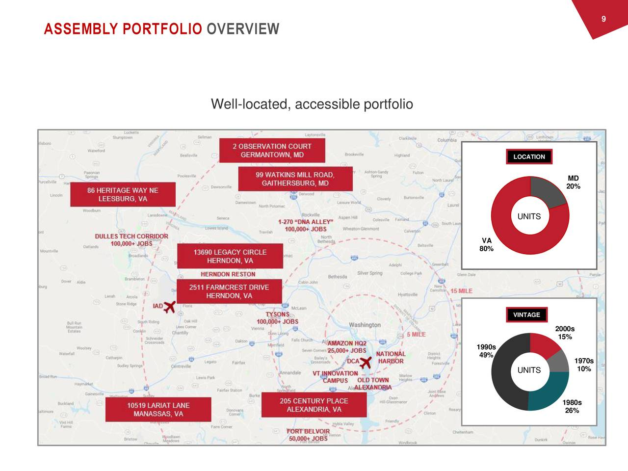 ASSEMBLY PORTFOLIO OVERVIEW Well-located, accessible portfolio LOCATION MD 20% UNITS VA 80% VINTAGE 2000s 15% 1990s 49% 1970s UNITS 10% 1980s 26%