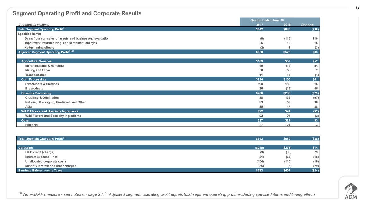 ethics and archer daniels midland Connect to the most current information on stocks and bonds on reuterscom for adm.