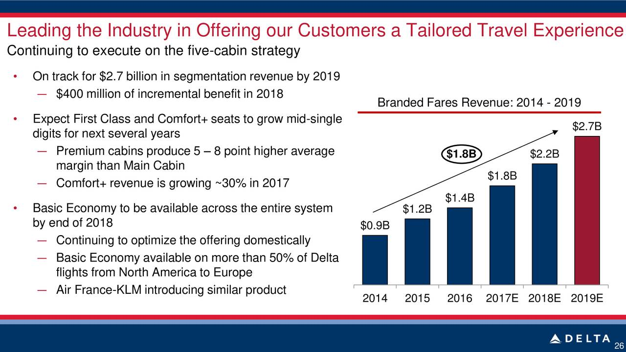 delta airline marketing segments Delta airlines recently announced its new proposed fare structure key market segments delta may modify their offerings between now and launch.