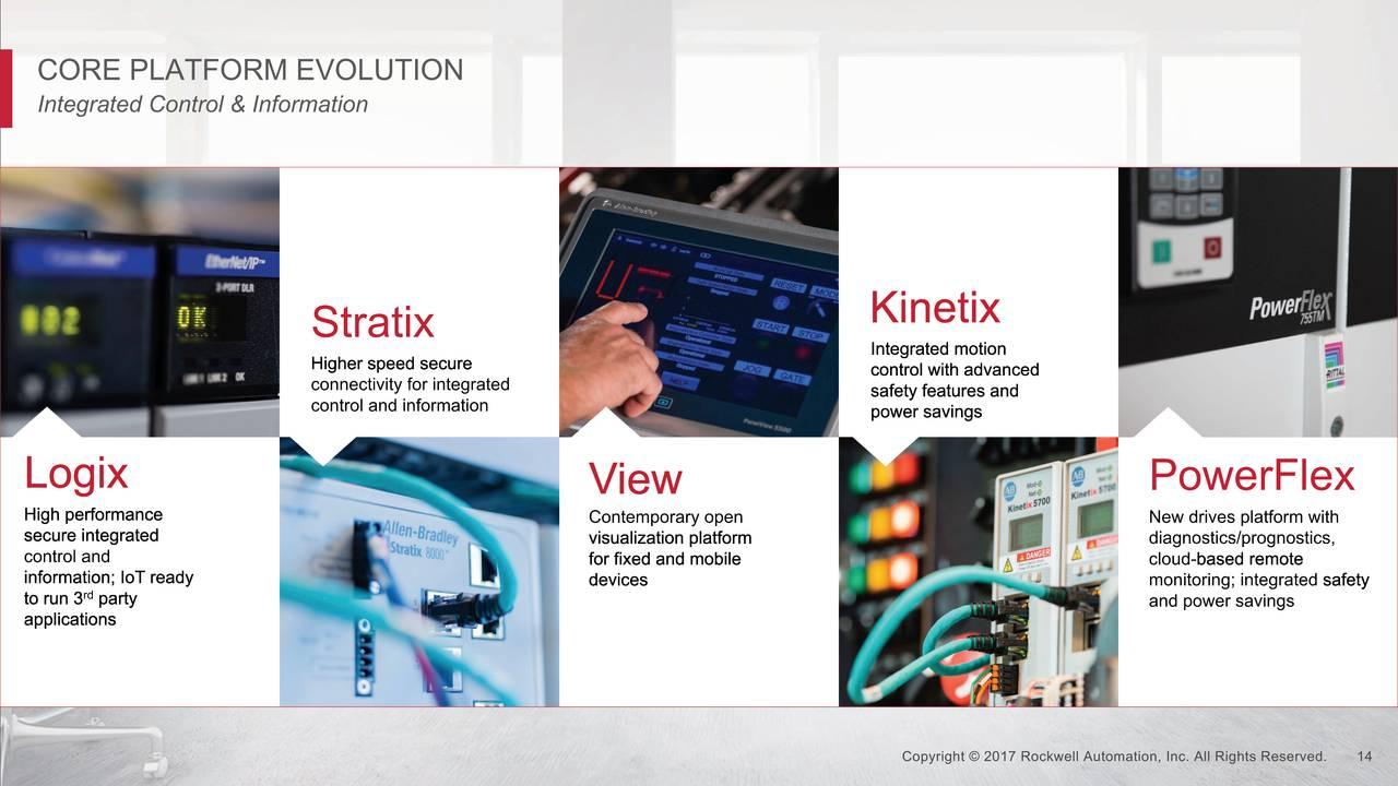 Rockwell Automation (ROK) Investor Presentation - Slideshow