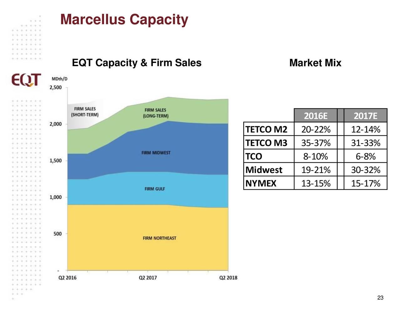EQT Corporation 2016 Q4 - Results - Earnings Call Slides - EQT ...