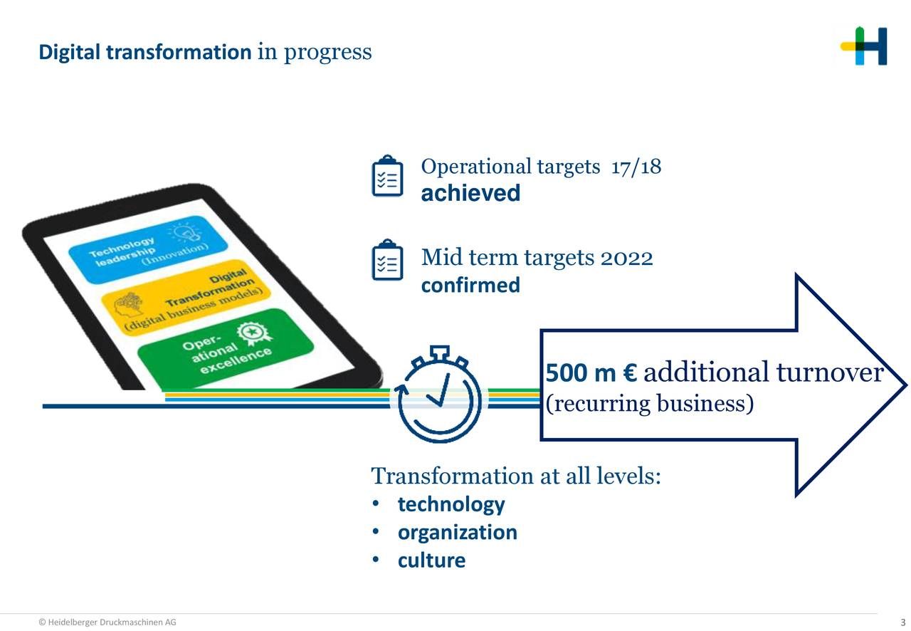 Operational targets 17/18 achieved Mid term targets 2022 confirmed 500 m € additional turnover (recurring business) Transformation at all levels: • technology • organization • culture