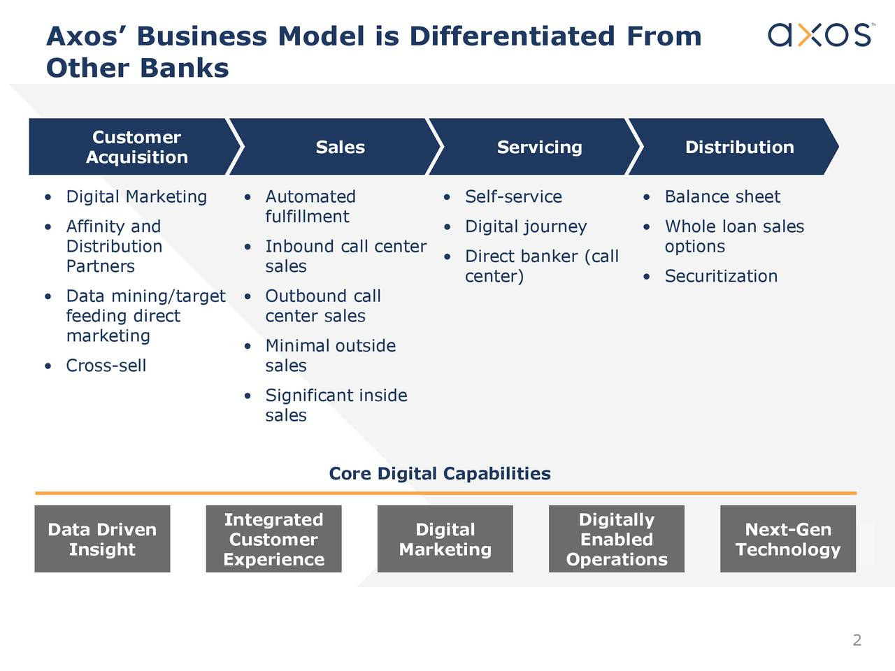 Axos' Business Model is Differentiated From
