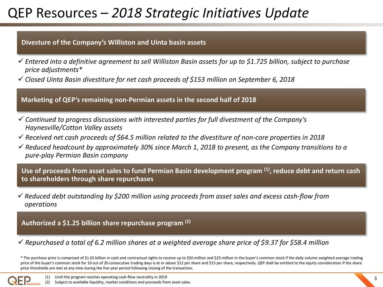 Divesture of the Company's Williston and Uinta basin assets Entered into a definitive agreement to sell Williston Basin assets for up to $1.725 billion, subject to purchase price adjustments* Closed Uinta Basin divestiture for net cash proceeds of $153 million on September 6, 2018 Marketing of QEP's remaining non-Permian assets in the second half of 2018 Continued to progress discussions with interested parties for full divestment of the Company's Haynesville/Cotton Valley assets Received net cash proceeds of $64.5 million related to the divestiture of non-core properties in 2018 Reduced headcount by approximately 30% since March 1, 2018 to present, as the Company transitions to a pure-play Permian Basin company (1) Use of proceeds from asset sales to fund Permian Basin development program , reduce debt and return cash to shareholders through share repurchases Reduced debt outstanding by $200 million using proceeds from asset sales and excess cash- flow from operations Authorized a $1.25 billion share repurchase program (2) Repurchased a total of 6.2 million shares at a weighted average share price of $9.37 for $58.4 million price of the buyer's common stock for 10 out of 20 consecutive trading days is at or above $12 per share and $15 per share, respectively. QEP shall be entitled to the equity consideration if the share price thresholds are met at any time during the five year period following closing of the transaction. (2) Subject to available liquidity, market conditions and proceeds from asset sales. 3