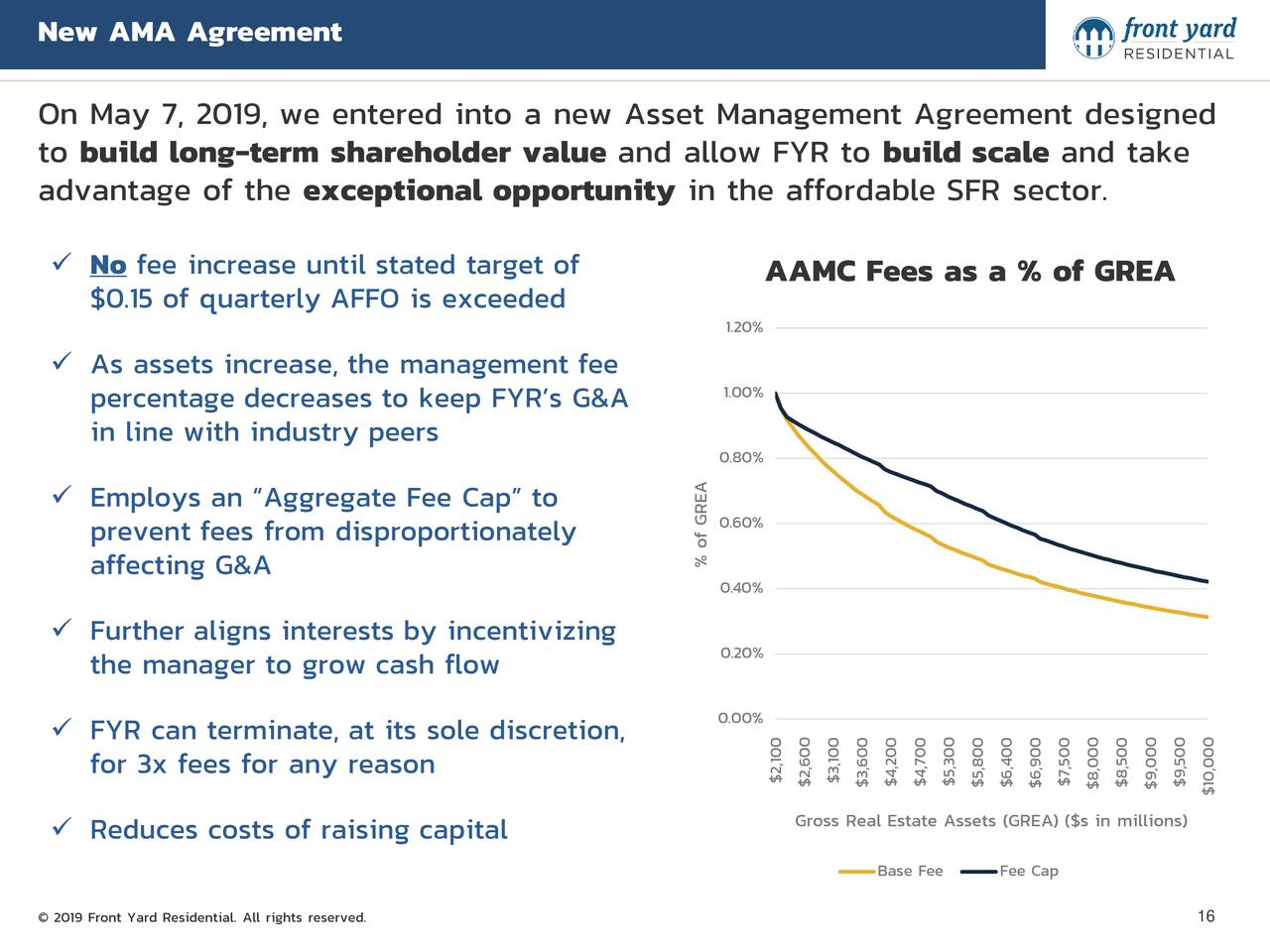 "On May 7, 2019, we entered into a new Asset Management Agreement designed to build long-term shareholder value and allow FYR to build scale and take advantage of the exceptional opportunity in the affordable SFR sector.  No fee increase until stated target of AAMC Fees as a % of GREA $0.15 of quarterly AFFO is exceeded 1.20%  As assets increase, the management fee percentage decreases to keep FYR's G&A 1.00% in line with industry peers 0.80%  Employs an ""Aggregate Fee Cap"" to 0.60% prevent fees from disproportionately affecting G&A % of GREA 0.40%  Further aligns interests by incentivizing 0.20% the manager to grow cash flow 0.00%  FYR can terminate, at its sole discretion, for 3x fees for any reason $2$2,600$3,60020070000 $7,500 $9,500 $5,$6,$6,90$8,000$9,00$10,000 Gross Real Estate Assets (GREA) ($s in millions)  Reduces costs of raising capital Base Fee Fee Cap © 2019 Front Yard Residential. All rights reserved. 16"