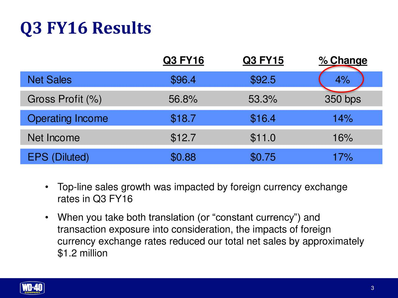 Q3 FY16 Q3 FY15 % Change Net Sales $96.4 $92.5 4% Gross Profit (%) 56.8% 53.3% 350 bps Operating Income $18.7 $16.4 14% Net Income $12.7 $11.0 16% EPS (Diluted) $0.88 $0.75 17% Top-line sales growth was impacted by foreign currency exchange rates in Q3 FY16 When you take both translation (or constant currency) and transaction exposure into consideration, the impacts of foreign currency exchange rates reduced our total net sales by approximately $1.2 million 3