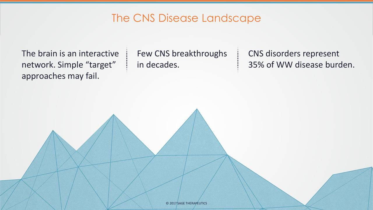 The brain is an interactive Few CNS breakthroughs CNS disorders represent network. Simple target in decades. 35% of WW disease burden. approaches may fail. 2017SAGE THERAPEUTICS