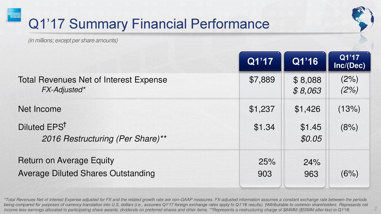 American Express Company 2017 Q1 - Results - Earnings Call