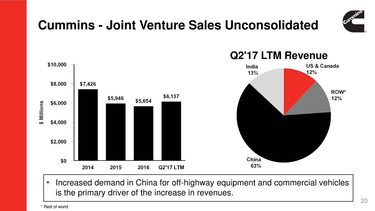 revenue and joint venture