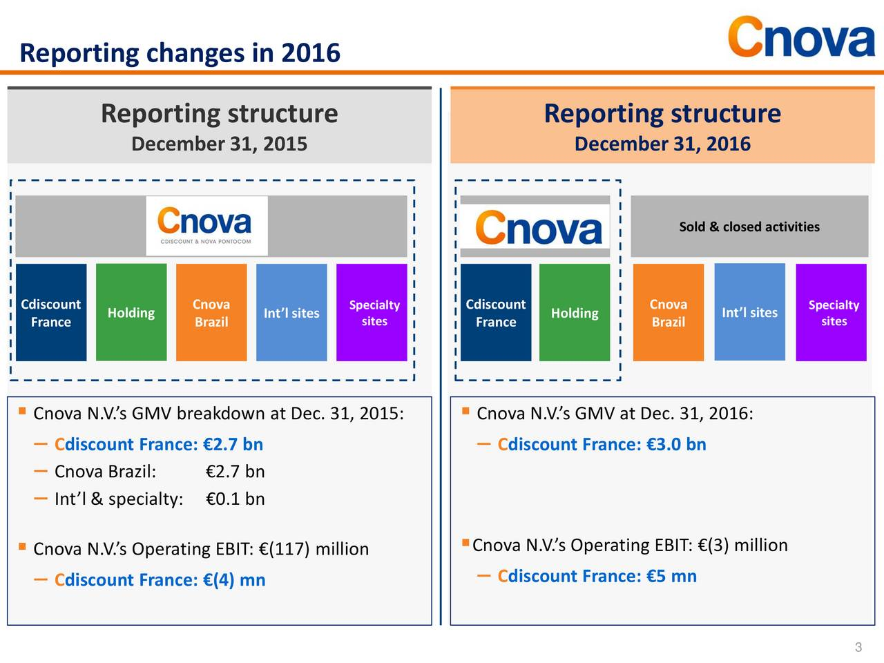 Reporting structure Reporting structure December 31, 2015 December 31, 2016 Cnova N.V. Cnova N.V. Sold & closed activities Cdiscount Cnova Specialty Cdiscount Cnova Specialty France Holding Brazil Intl sites sites France Holding Brazil Intl sites sites Cnova N.V.s GMV breakdown at Dec. 31, 2015:  Cnova N.V.s GMV at Dec. 31, 2016: Cdiscount France: 2.7 bn  Cdiscount France: 3.0 bn Cnova Brazil: 2.7 bn Intl & specialty:0.1 bn Cnova N.V.s Operating EBIT: (117) million Cnova N.V.s Operating EBIT: (3) million Cdiscount France: (4) mn  Cdiscount France: 5 mn 3