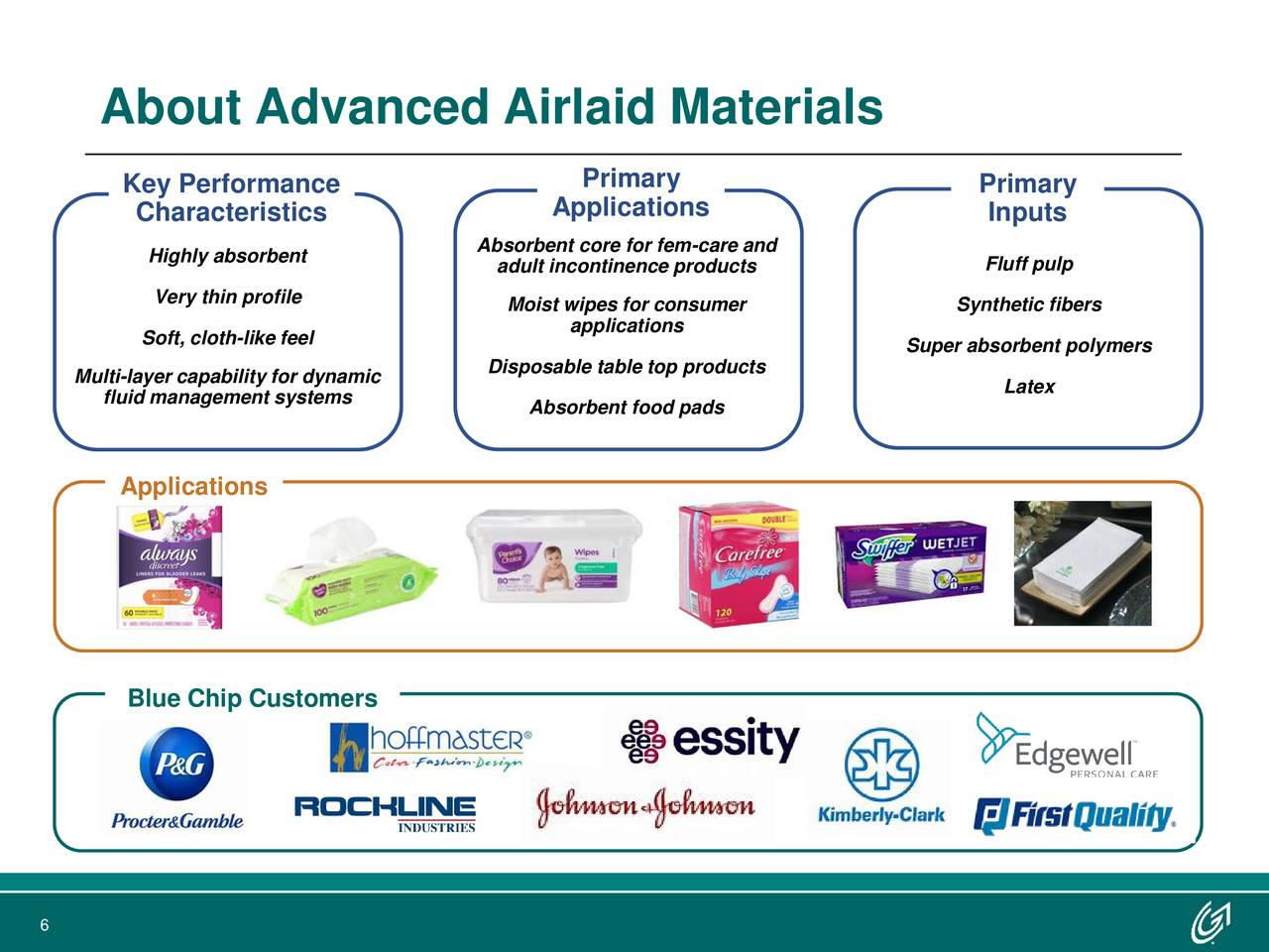 Key Performance Primary Primary Characteristics Applications Inputs Absorbent core for fem-care and Highly absorbent adult incontinence products Fluff pulp Very thin profile Moist wipes for consumer Synthetic fibers Soft, cloth-like feel applications Disposable table top products Super absorbent polymers Multi-layer capability for dynamic Latex fluid management systems Absorbent food pads Applications Blue Chip Customers 6