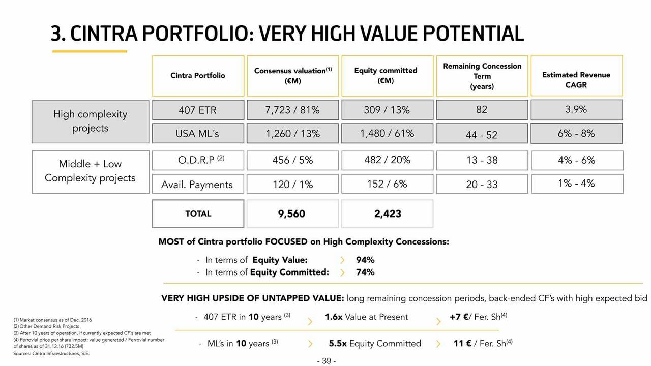 Ferrovial, S A  (FRRVF) Presents At Opportunity Day