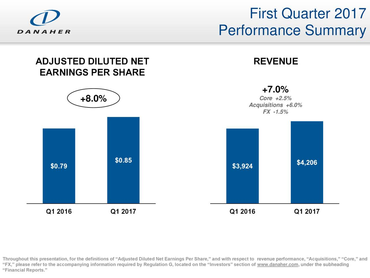 Performance Summary +7.0% +8.0% Core +2.5% Acquisitions +6.0% FX -1.5% FX, please refer to the accompanying information required by Regulation G, located on the Investors section of www.danaher.com, under the subheading Core, and Financial Reports.