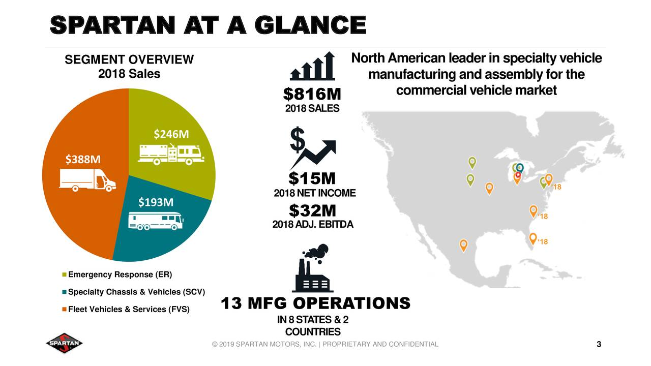 SEGMENT OVERVIEW NorthAmericanleaderinspecialtyvehicle 2018 Sales manufacturingandassemblyforthe $816M commercialvehiclemarket 2018SALES $246M $388M $15M '18 $193M 2018NETINCOME $32M 2018ADJ. EBITDA '18 '18 Emergency Response (ER) Specialty Chassis & Vehicles (SCV) Fleet Vehicles & Services (FVS)ERATIONS IN8STATES &2 COUNTRIES © 2019 SPARTAN MOTORS, INC. | PROPRIETARY AND CONFIDENTIAL3