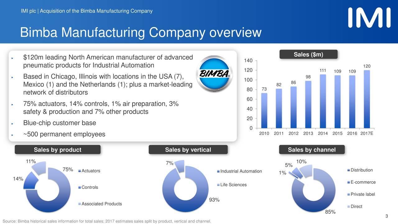 IMI plc | Acquisition of theBimba Manufacturing Company