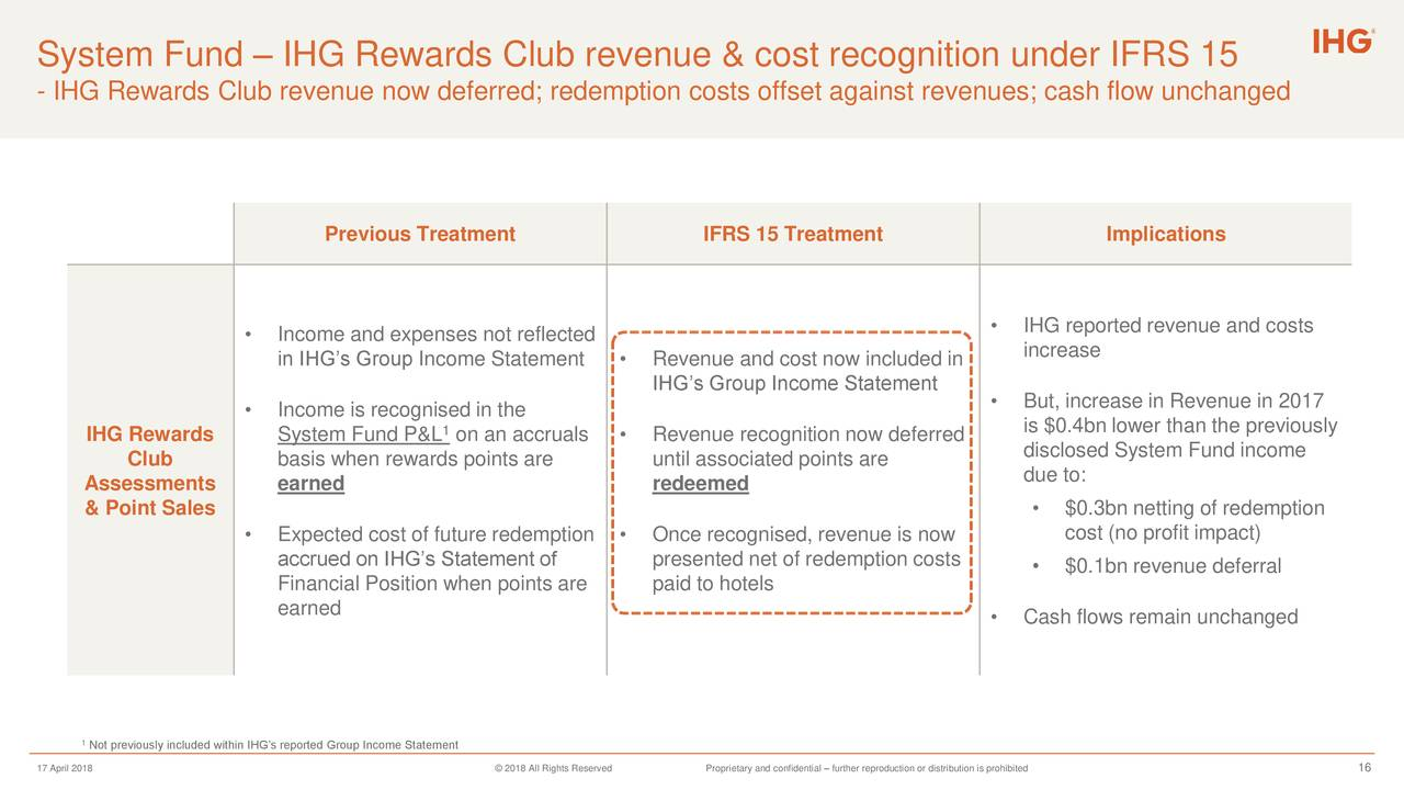 InterContinental Hotels (IHG) Reporting Changes Update