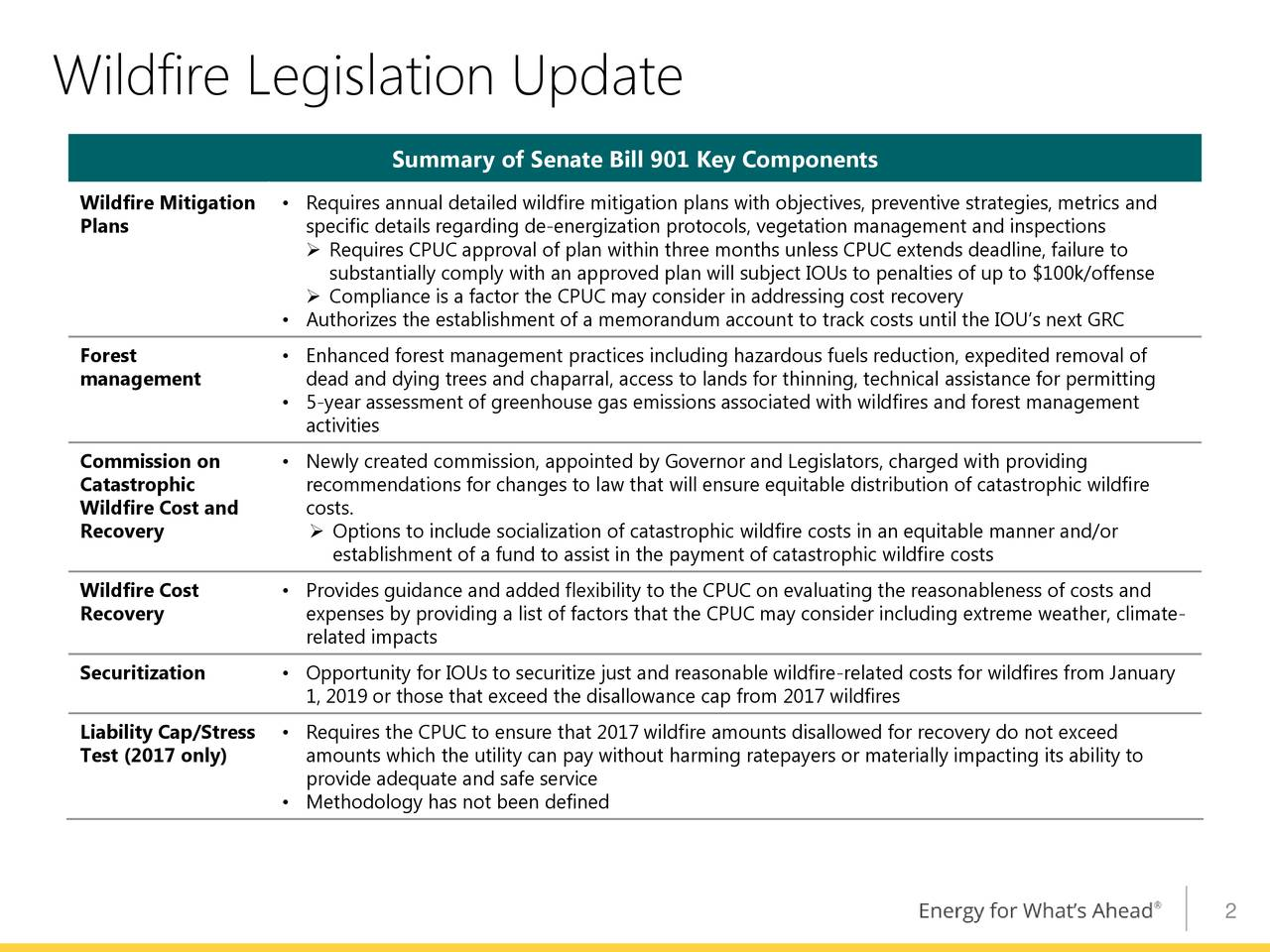 Summary of Senate Bill 901 Key Components Wildfire Mitigation • Requires annual detailed wildfire mitigation plans with objectives, preventive strategies, metrics and Plans specific details regarding de-energization protocols, vegetation management and inspections  Requires CPUC approval of plan within three months unless CPUC extends deadline, failure to substantially comply with an approved plan will subject IOUs to penalties of up to $100k/offense  Compliance is a factor the CPUC may consider in addressing cost recovery • Authorizes the establishment of a memorandum account to track costs until the IOU's next GRC Forest • Enhanced forest management practices including hazardous fuels reduction, expedited removal of management dead and dying trees and chaparral, access to lands for thinning, technical assistance for permitting • 5-year assessment of greenhouse gas emissions associated with wildfires and forest management activities Commission on • Newly created commission, appointed by Governor and Legislators, charged with providing Catastrophic recommendations for changes to law that will ensure equitable distribution of catastrophic wildfire Wildfire Cost and costs. Recovery  Options to include socialization of catastrophic wildfire costs in an equitable manner and/or establishment of a fund to assist in the payment of catastrophic wildfire costs Wildfire Cost • Provides guidance and added flexibility to the CPUC on evaluating the reasonableness of costs and Recovery expenses by providing a list of factors that the CPUC may consider including extreme weather, climate- related impacts Securitization • Opportunity for IOUs to securitize just and reasonable wildfire-related costs for wildfires from January 1, 2019 or those that exceed the disallowance cap from 2017 wildfires Liability Cap/Stress • Requires the CPUC to ensure that 2017 wildfire amounts disallowed for recovery do not exceed Test (2017 only) amounts which the utility can pay without harming ratepayer