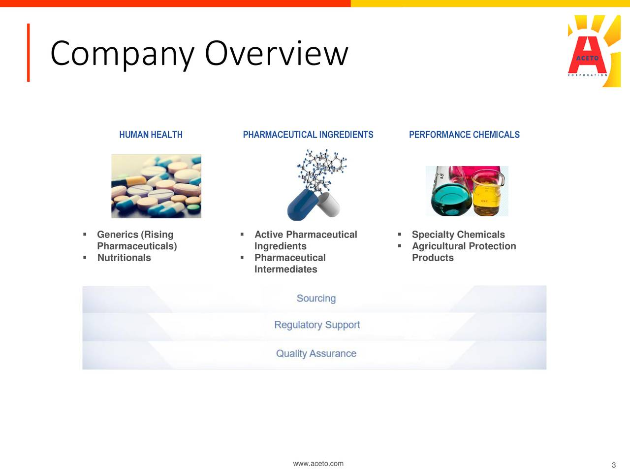 HUMAN HEALTH PHARMACEUTICAL INGREDIENTS PERFORMANCE CHEMICALS  Generics (Rising  Active Pharmaceutical  Specialty Chemicals Pharmaceuticals) Ingredients  Agricultural Protection  Nutritionals  Pharmaceutical Products Intermediates www.aceto.com 3