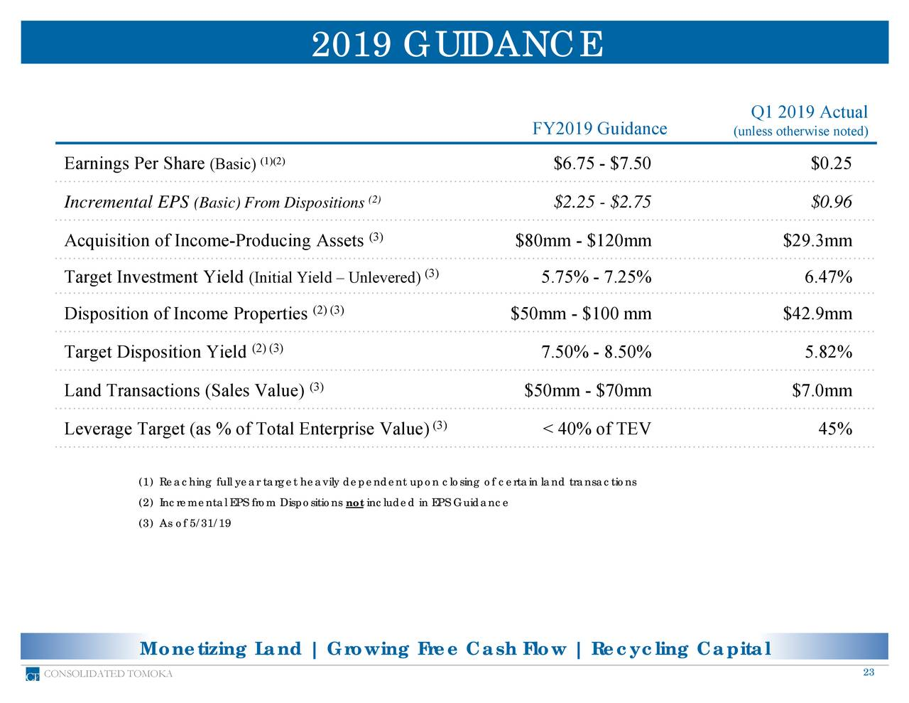 Q1 2019 Actual FY2019 Guidance (unless otherwise noted) (1)(2) Earnings Per Share (Basic) $6.75 - $7.50 $0.25 Incremental EPS (Basic) From Dispositions2) $2.25 - $2.75 $0.96 Acquisition of Income-Producing Assets (3) $80mm - $120mm $29.3mm (3) Target Investment Yield (Initial Yield – Unlevered) 5.75% - 7.25% 6.47% Disposition of Income Properties (2) (3) $50mm - $100 mm $42.9mm Target Disposition Yield (2) (3) 7.50% - 8.50% 5.82% (3) Land Transactions (Sales Value) $50mm - $70mm $7.0mm Leverage Target (as % of Total Enterprise Value) (3) < 40% of TEV 45% (1) Reaching full year target heavily dependent upon closing of certain land transactions (2) Incremental EPS from Dispositions not included in EPS Guidance (3) As of 5/31/19 Monetizing Land | Growing Free Cash Flow | Recycling Capital CONSOLIDATED TOMOKA 23