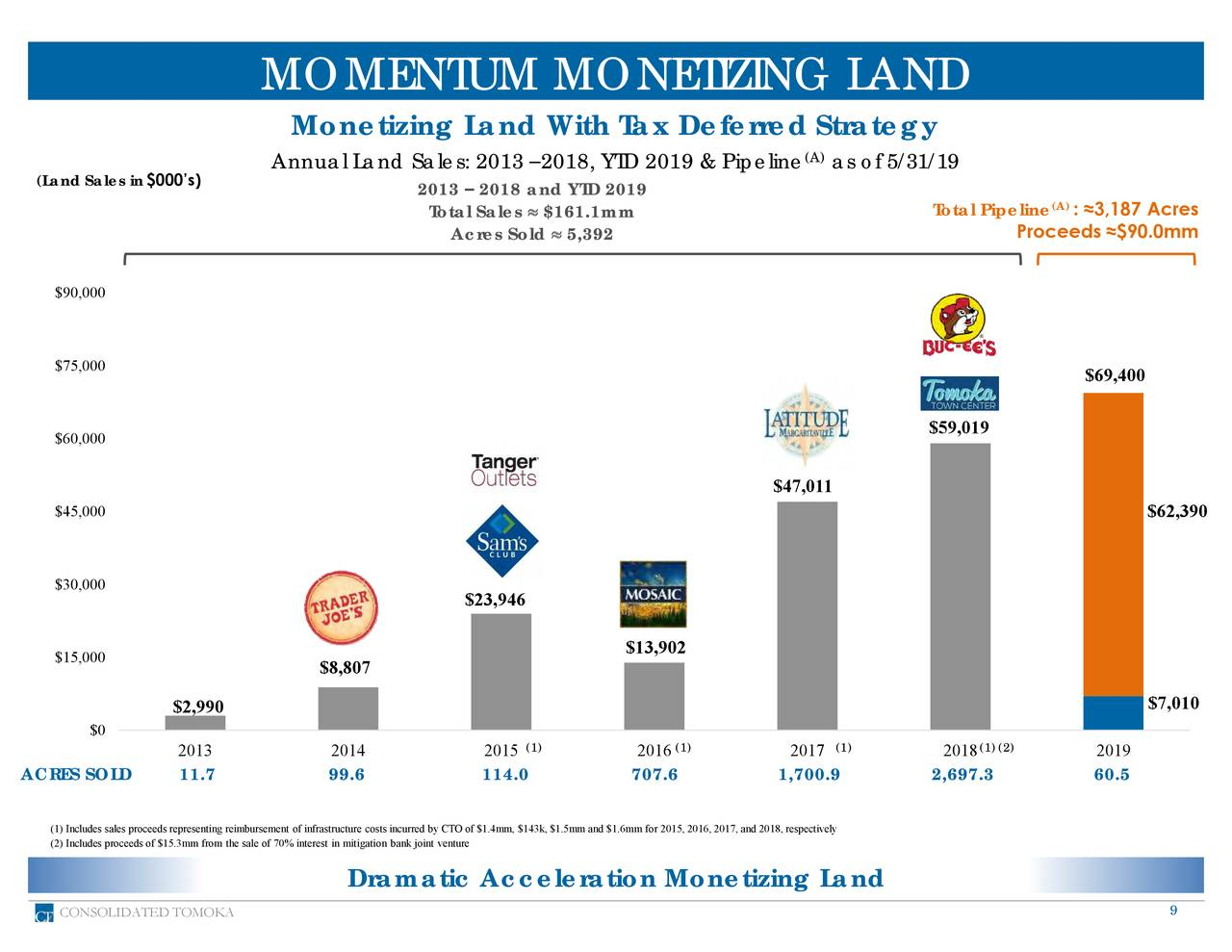Monetizing Land With Tax Deferred Strategy Annual Land Sales: 2013 –2018, YTD 2019 & Pipeline (A)as of 5/31/19 (Land Sales in$000's) 2013 – 2018 and YTD 2019 Total Sales  $161.1mm Total Pipeline(A): ≈3,187 Acres Acres Sold  5,392 Proceeds ≈$90.0mm $90,000 $75,000 $69,400 $59,019 $60,000 $47,011 $45,000 $62,390 $30,000 $23,946 $13,902 $15,000 $8,807 $7,010 $2,990 $0 2013 2014 2015 (1) 2016 (1) 2017 (1) 2018 (1)(2) 2019 ACRES SOLD 11.7 99.6 114.0 707.6 1,700.9 2,697.3 60.5 (1) Includes sales proceeds representing reimbursement of infrastructure costs incurred by CTO of $1.4mm, $143k, $1.5mm and $1.6mm for 2015, 2016, 2017, and 2018, respectively (2) Includes proceeds of $15.3mm from the sale of 70% interest in mitigation bank joint venture Dramatic Acceleration Monetizing Land CONSOLIDATED TOMOKA 9