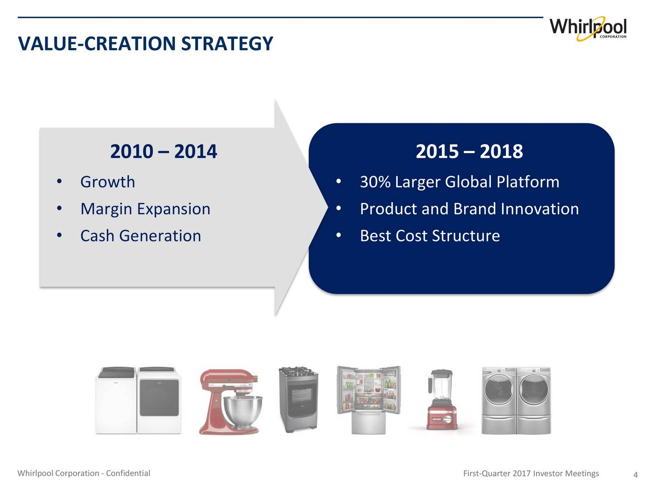 summary whirlpool coporations global strategy