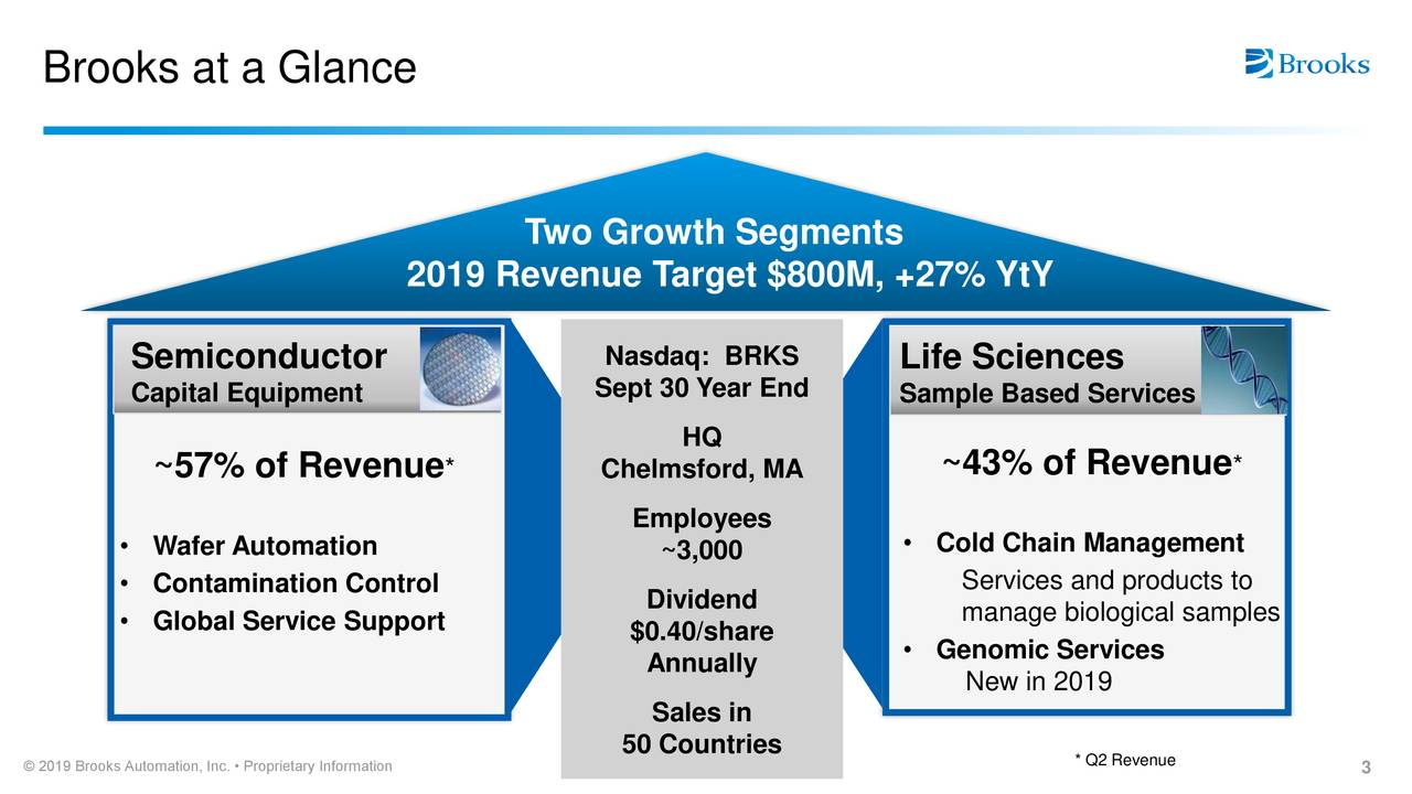 Two Growth Segments 2019 Revenue Target $800M, +27% YtY Semiconductor Nasdaq: BRKS Life Sciences Capital Equipment Sept 30 Year End Sample Based Services HQ ~57% of Revenue * Chelmsford, MA ~43% of Revenue * Employees • Cold Chain Management • Wafer Automation ~3,000 • Contamination Control Dividend Services and products to • Global Service Support manage biological samples $0.40/share • Genomic Services Annually New in 2019 Sales in © 2019 Brooks Automation, Inc. • Proprietary Information * Q2 Revenue 3