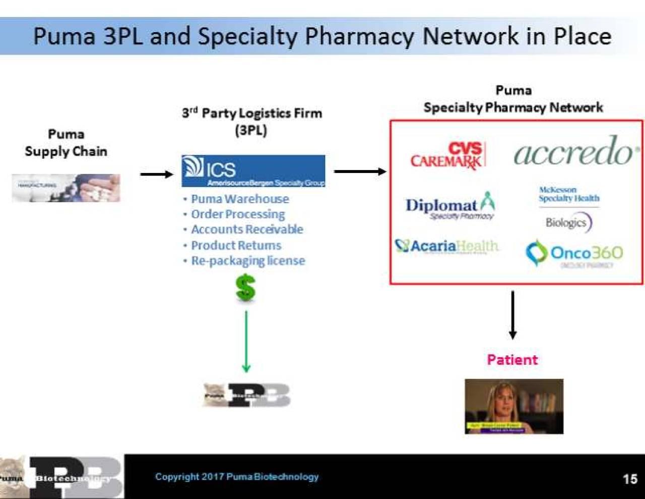 Puma Biotechnology (PBYI) Presents At Credit Suisse 26th