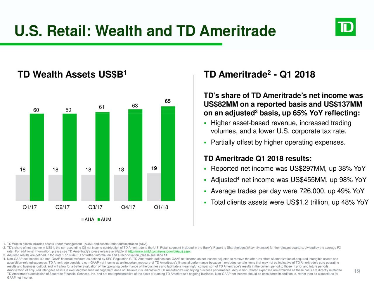 ameritrade strategic evaluation Director of strategic and enterprise risk practice, rims hal garyn vice  president  and independently evaluate risk management activities the fact  that these  for internal audit, td ameritrade has developed a formal risk  management.