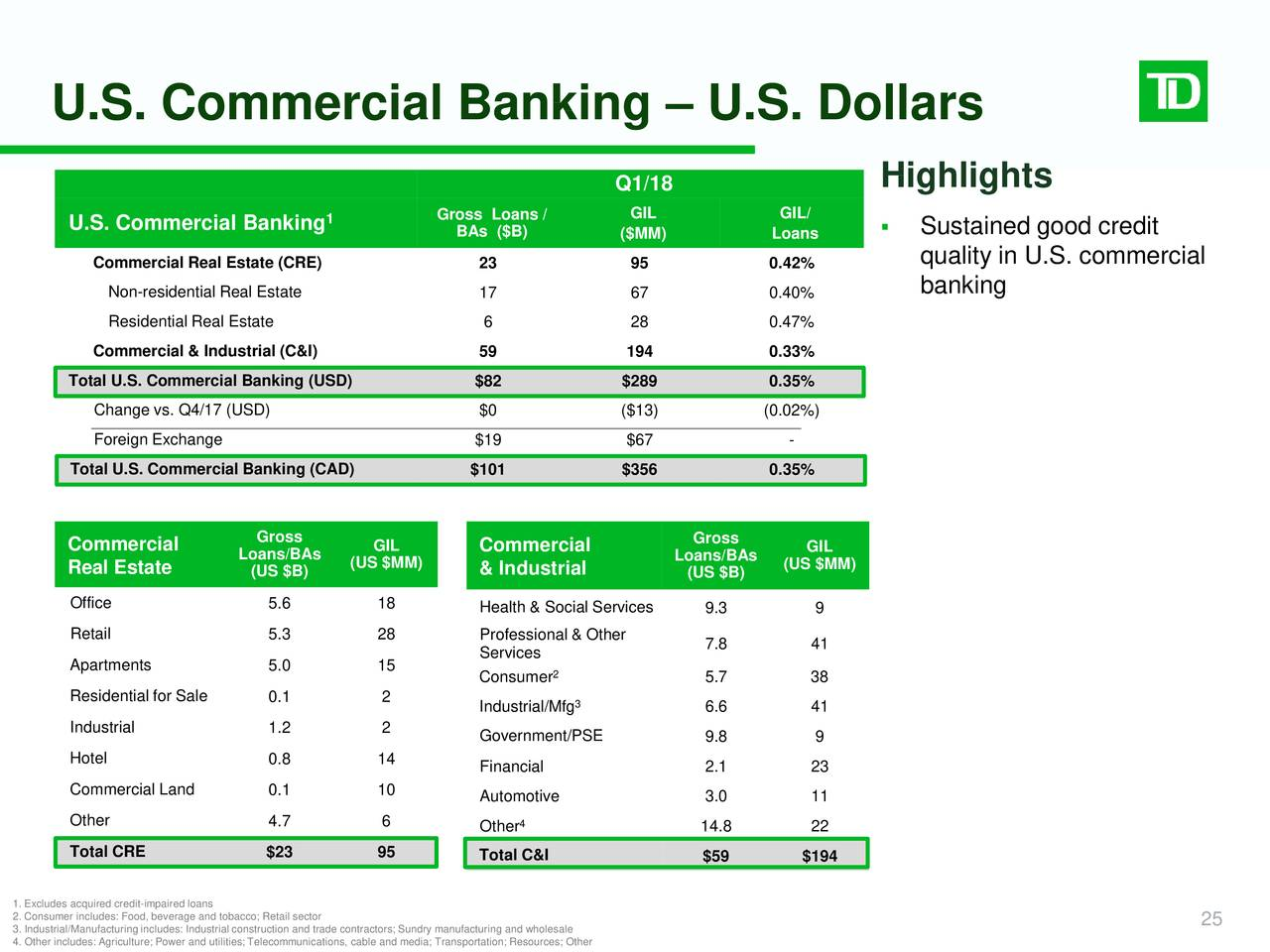 Td Bank Convert Currency Vietrasiceh Cf