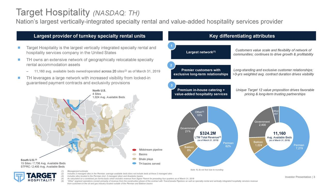 Nation's largest vertically-integrated specialty rental and value-added hospitality services provider Largest provider of turnkey specialty rental units Key differentiating attributes 1  Target Hospitality is the largest vertically integrated specialty rental and Customers value scale and flexibility of network of hospitality services company in the United States Largest network (1) communities; continues to drive growth & profitability  TH owns an extensive network of geographically relocatable specialty rental accommodation assets 2 – 11,160 avg. available beds owned/operatedacross 20 sites (2)as of March 31, 2019 Premier customers with Long-standing and exclusive customer relationships; exclusive long-term relationships >3-yrs weighted avg. contract duration drives visibility  TH leverages a large network with increased visibility from locked-in guaranteed payment contracts and exclusivity provisions 3 North U.S. Premium in-house catering + Unique Target 12 value proposition drives favorable 4 Sites value-added hospitality services pricing & long-term trusting partnerships 1,024 Avg. Available Beds Other Other(5) 457 10% Government 2,400 Government 21% $324.2M 11,160 LTM Total Revenue) Avg. Available Beds (as of March 31, 2019) Bakken (as of March 31, 2019) Permian 1,024 Permian Bakken 62% 7,279 Midstream pipeline 8% Basins South U.S.3) Shale plays 15 Sites / 7,736 Avg. Available Beds TH basins served STFRC / 2,400 Avg. Available Beds Note: % do not foot due to rounding (2) Includes 2 managed sites in the Permian; average available beds does not include beds at these 2 managed sites (3) Includes sites located in the Permian (incl. 2 managed sites) and Anadarko basins Investor Presentation | 3 (4) As calculated on a combined pro forma basis which includes revenue from Signor Parent for preceding four quarters as of March 31, 2019 (5) from customers in the oil and gas industry located outside of the Permian and Bakken basinscontract with TransCanada Pipelines as we